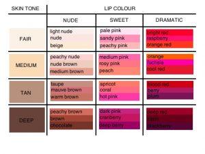 Warna Lipstik untuk Bibir Gelap
